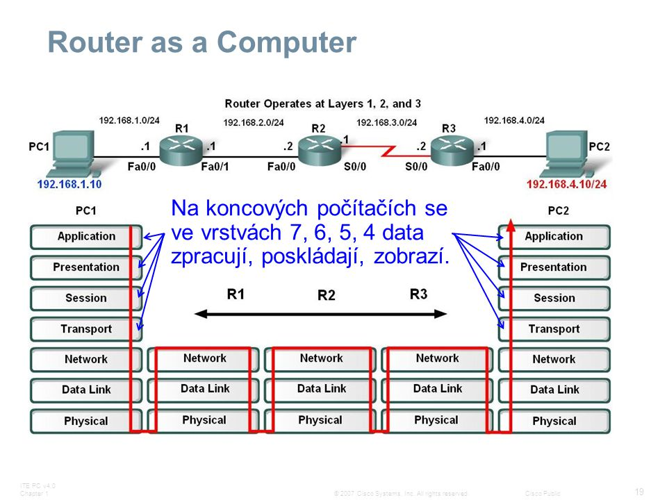 ITE PC v4.0 Chapter 1 19 © 2007 Cisco Systems, Inc. All rights reserved.Cisco Public Router as a Computer Na koncových počítačích se ve vrstvách 7, 6,