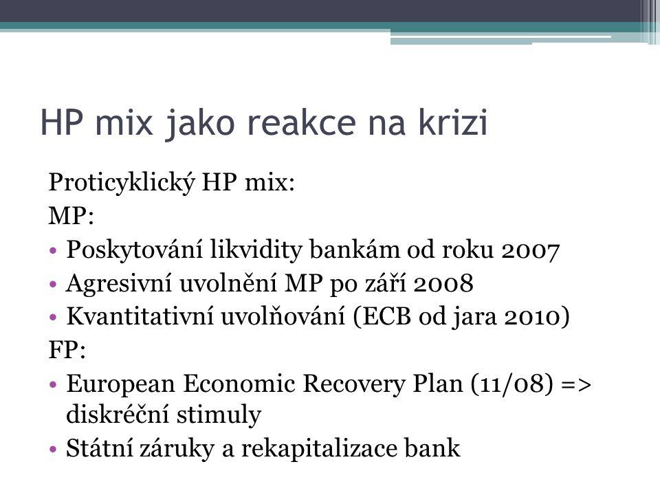 HP mix jako reakce na krizi Proticyklický HP mix: MP: Poskytování likvidity bankám od roku 2007 Agresivní uvolnění MP po září 2008 Kvantitativní uvolňování (ECB od jara 2010) FP: European Economic Recovery Plan (11/08) => diskréční stimuly Státní záruky a rekapitalizace bank