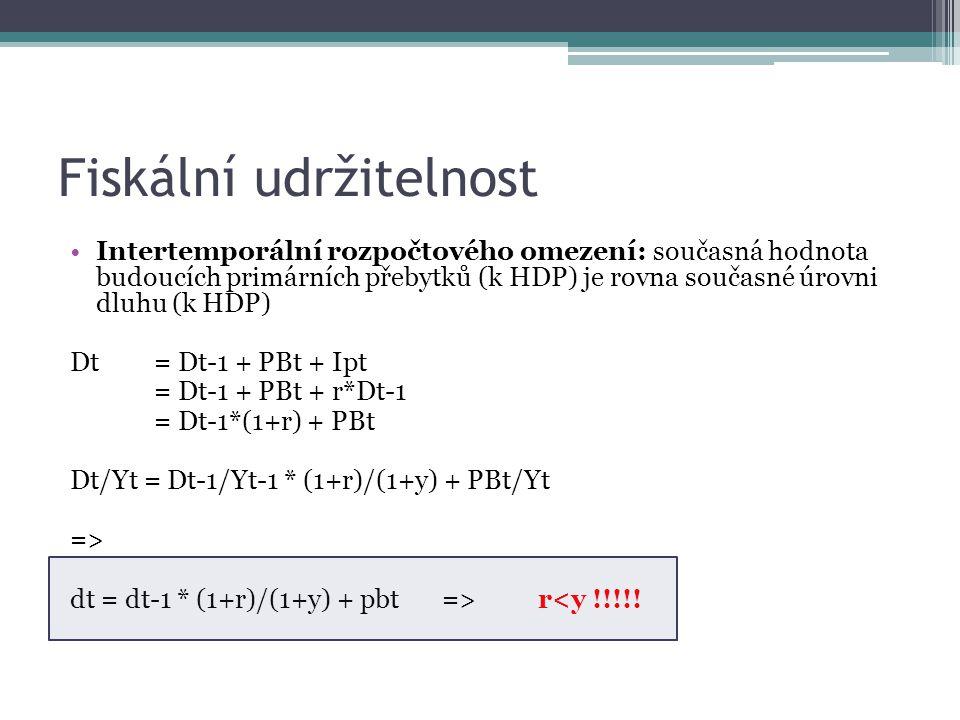 Fiskální udržitelnost Intertemporální rozpočtového omezení: současná hodnota budoucích primárních přebytků (k HDP) je rovna současné úrovni dluhu (k HDP) Dt = Dt-1 + PBt + Ipt = Dt-1 + PBt + r*Dt-1 = Dt-1*(1+r) + PBt Dt/Yt = Dt-1/Yt-1 * (1+r)/(1+y) + PBt/Yt => dt = dt-1 * (1+r)/(1+y) + pbt => r<y !!!!!