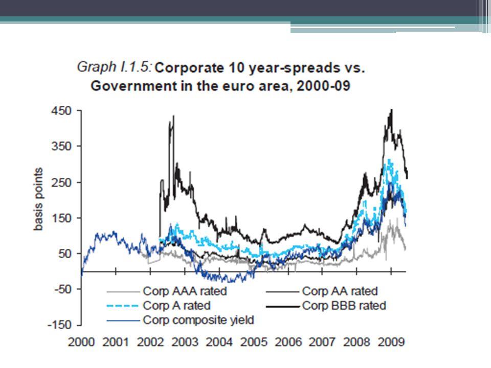 Poučení z krize ve 30.letech Podobný vývoj – expanze úvěrů, expanz.měnová politika, růst cen aktiv, investiční optimismus; globální rozměry hospod.krize Neadekvátní HP reakce.