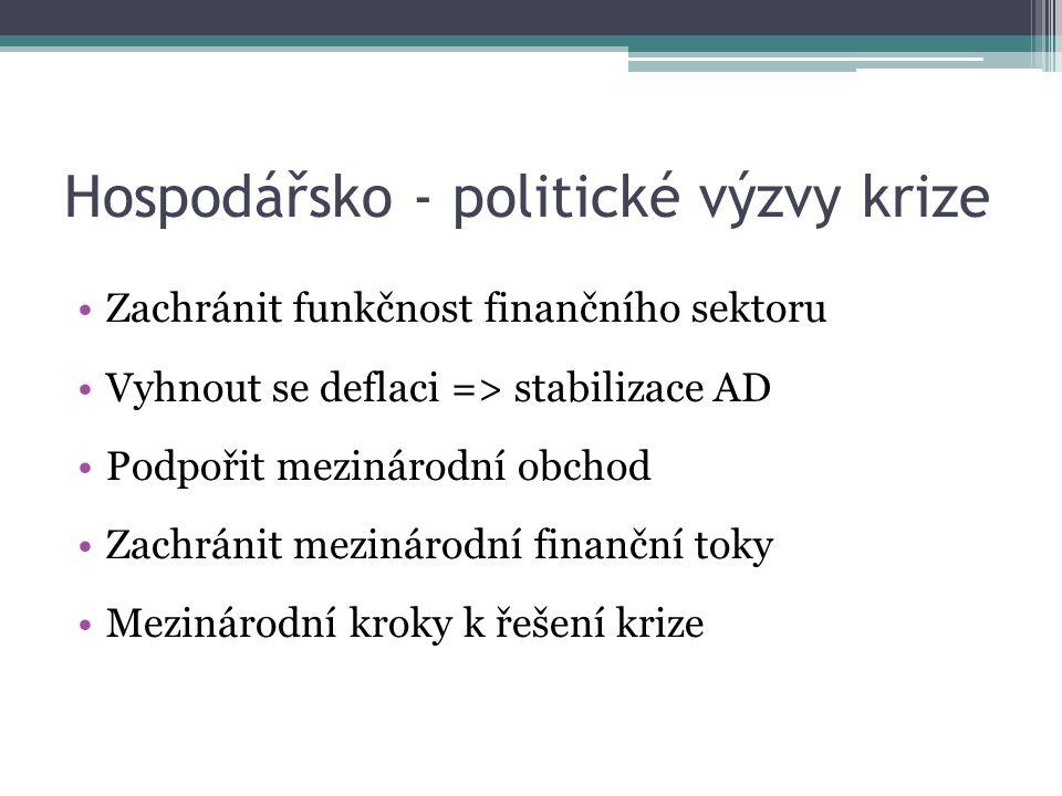 Hospodářsko - politické výzvy krize Zachránit funkčnost finančního sektoru Vyhnout se deflaci => stabilizace AD Podpořit mezinárodní obchod Zachránit mezinárodní finanční toky Mezinárodní kroky k řešení krize