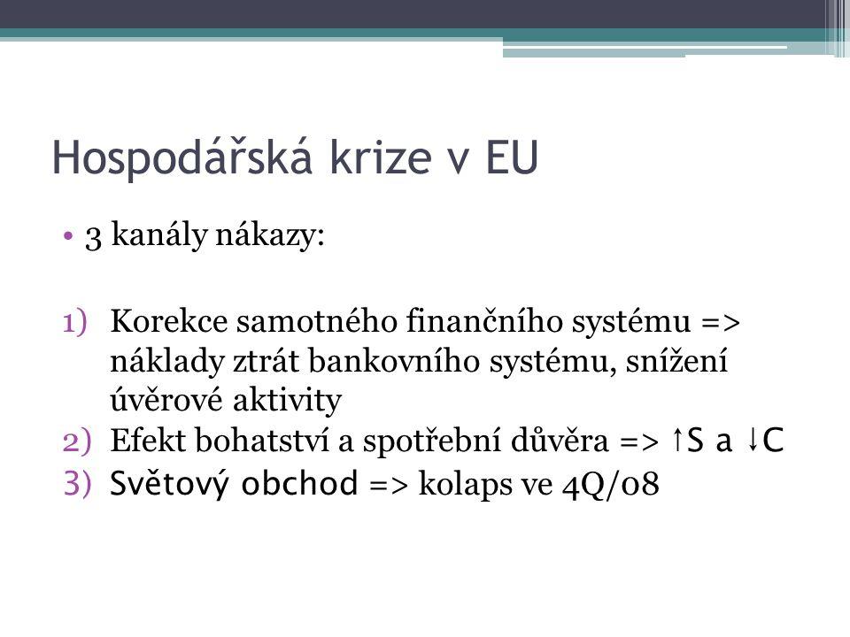 Hospodářská krize v EU 3 kanály nákazy: 1)Korekce samotného finančního systému => náklady ztrát bankovního systému, snížení úvěrové aktivity 2)Efekt bohatství a spotřební důvěra => ↑S a ↓C 3)Světový obchod => kolaps ve 4Q/08