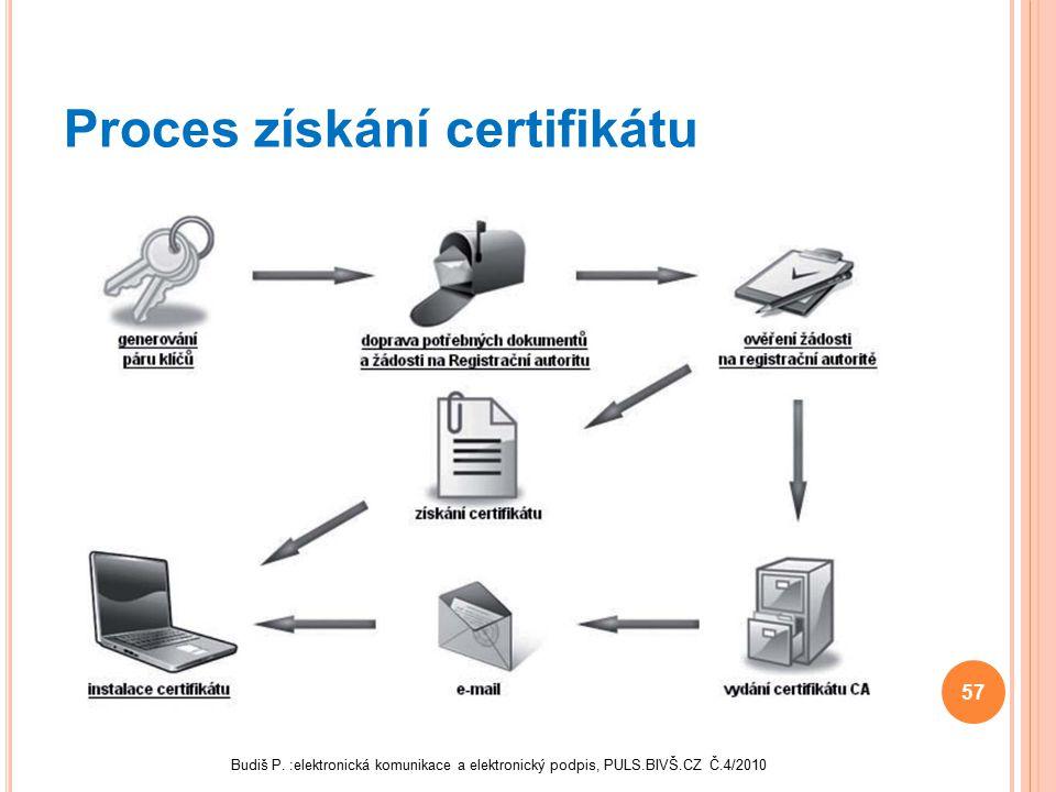 Proces získání certifikátu 57 Budiš P. :elektronická komunikace a elektronický podpis, PULS.BIVŠ.CZ Č.4/2010