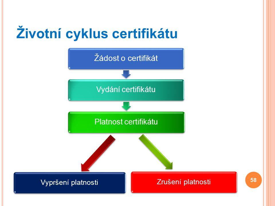 Životní cyklus certifikátu Žádost o certifikát Vydání certifikátuPlatnost certifikátu Zrušení platnostiVypršení platnosti 58