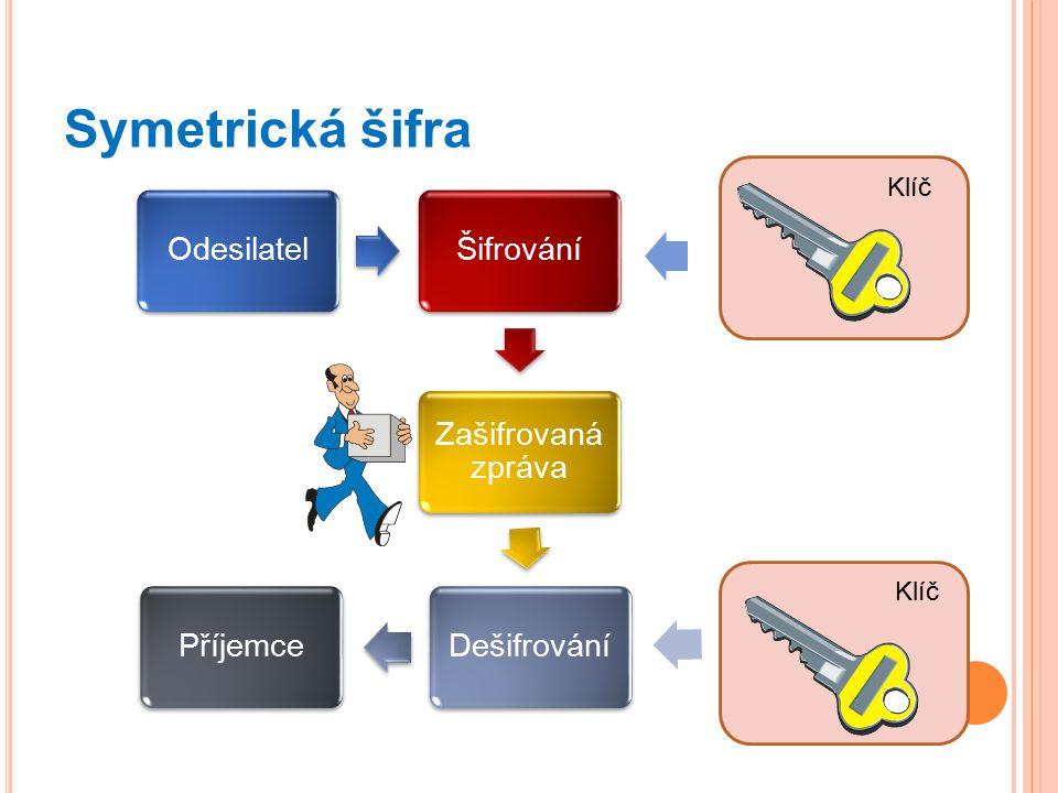 Symetrická šifra OdesilatelŠifrování Zašifrovaná zpráva DešifrováníPříjemce Klíč