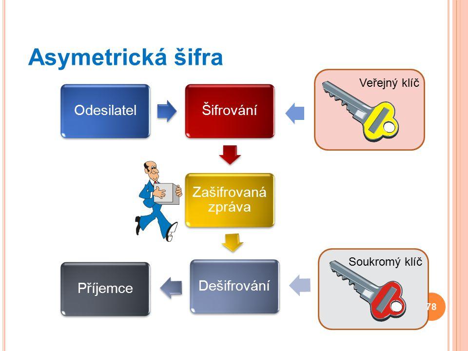 Asymetrická šifra OdesilatelŠifrování Zašifrovaná zpráva DešifrováníPříjemce 78 Veřejný klíč Soukromý klíč