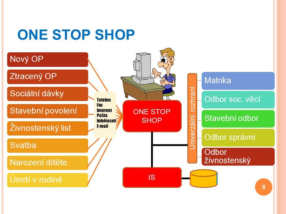 KIVS – Komunikační Infrastruktura Veřejné Správy Sjednocení datových linek subjektů veřejné správy do jedné datové sítě.