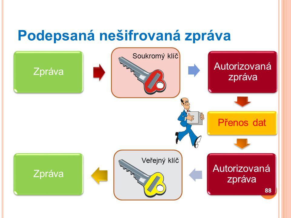 Zpráva Autorizovaná zpráva Přenos dat Autorizovaná zpráva Zpráva Podepsaná nešifrovaná zpráva 88 Veřejný klíč Soukromý klíč