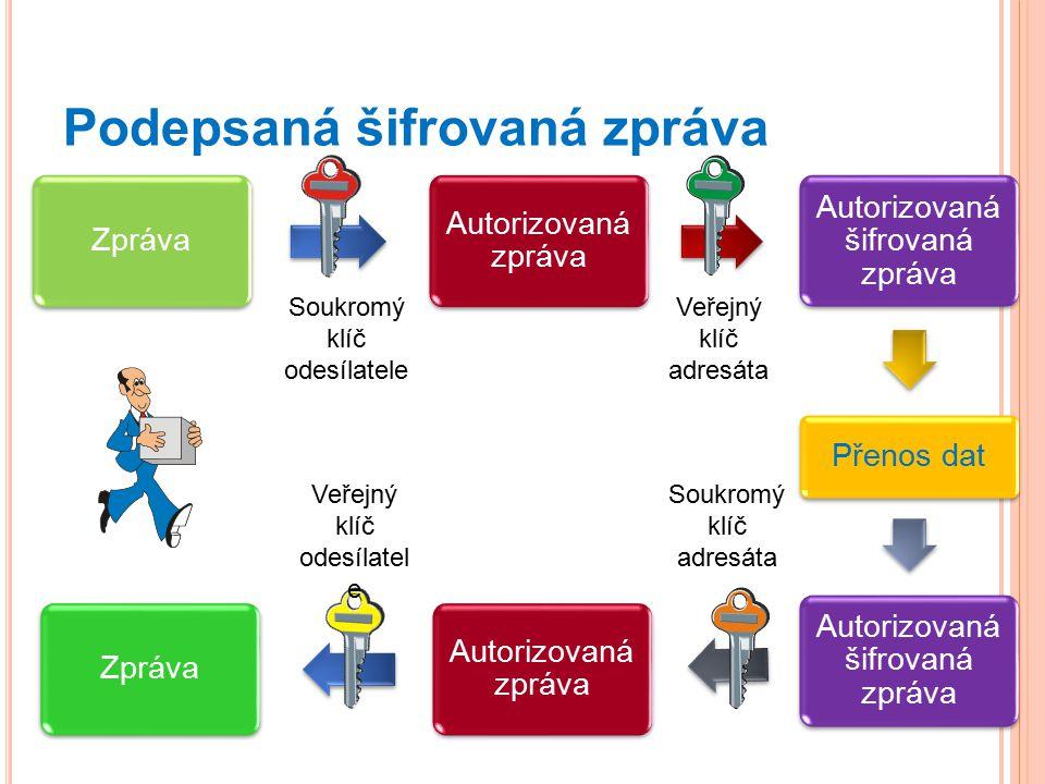 Zpráva Autorizovaná zpráva Autorizovaná šifrovaná zpráva Přenos dat Autorizovaná šifrovaná zpráva Autorizovaná zpráva Zpráva Podepsaná šifrovaná zpráv