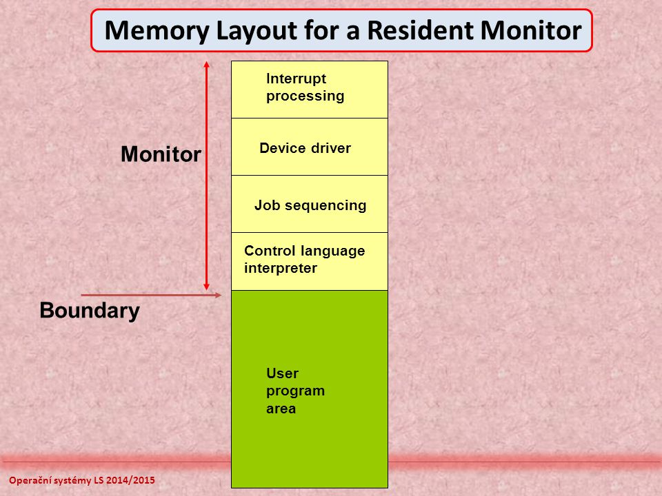 Operační systémy LS 2014/2015 Interrupt processing Device driver Control language interpreter User program area Monitor Boundary Memory Layout for a R