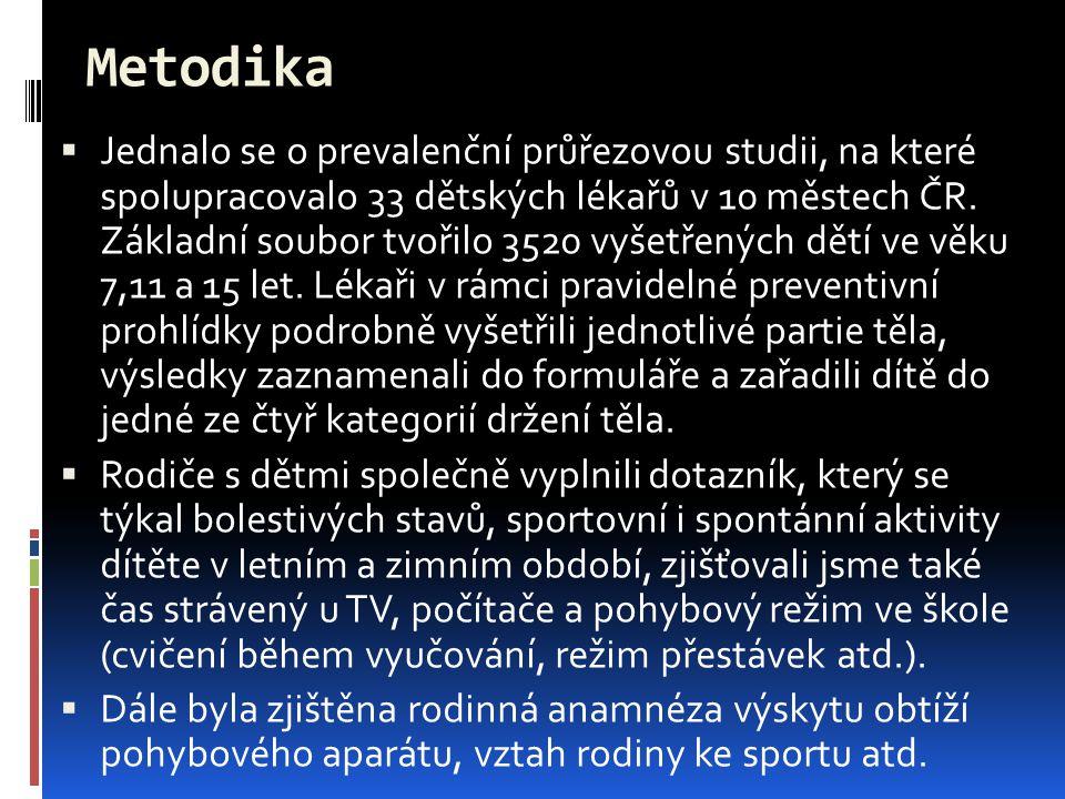 Metodika  Jednalo se o prevalenční průřezovou studii, na které spolupracovalo 33 dětských lékařů v 10 městech ČR. Základní soubor tvořilo 3520 vyšetř