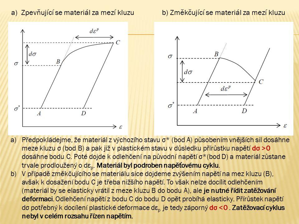 a) Zpevňující se materiál za mezí kluzu b) Změkčující se materiál za mezí kluzu a)Předpokládejme, že materiál z výchozího stavu σ* (bod A) působením v