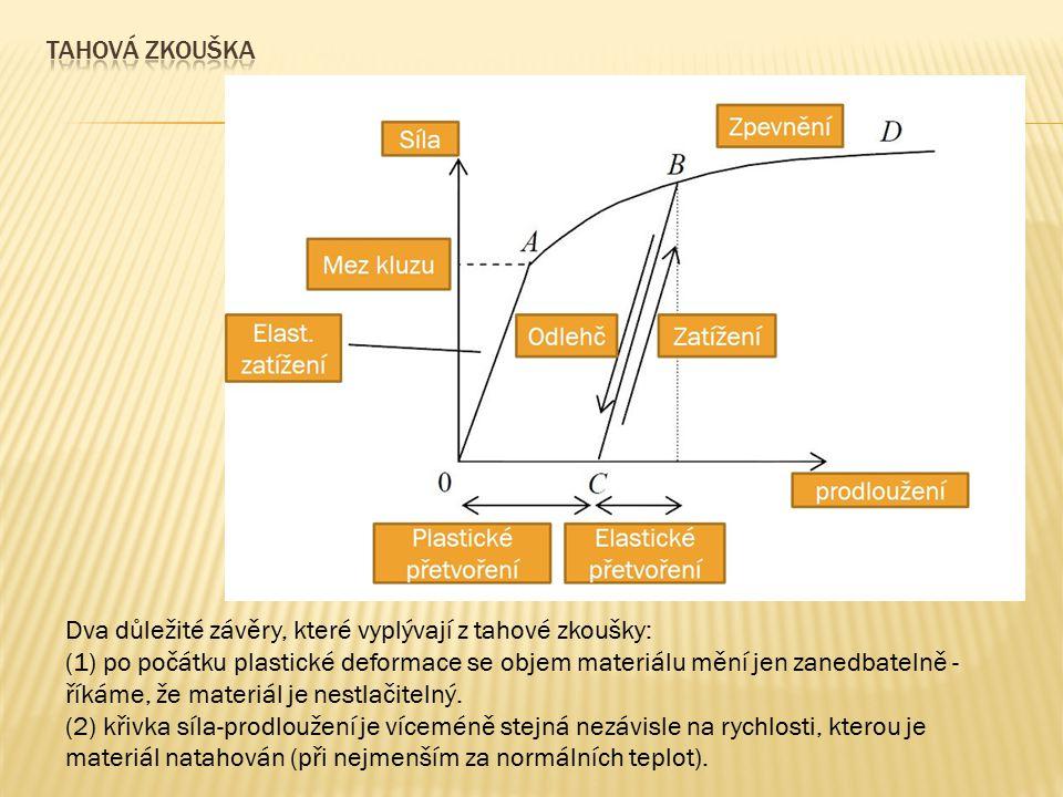 a) Zpevňující se materiál za mezí kluzu b) Změkčující se materiál za mezí kluzu a)Předpokládejme, že materiál z výchozího stavu σ* (bod A) působením vnějších sil dosáhne meze kluzu σ (bod B) a pak již v plastickém stavu v důsledku přírůstku napětí dσ >0 dosáhne bodu C.