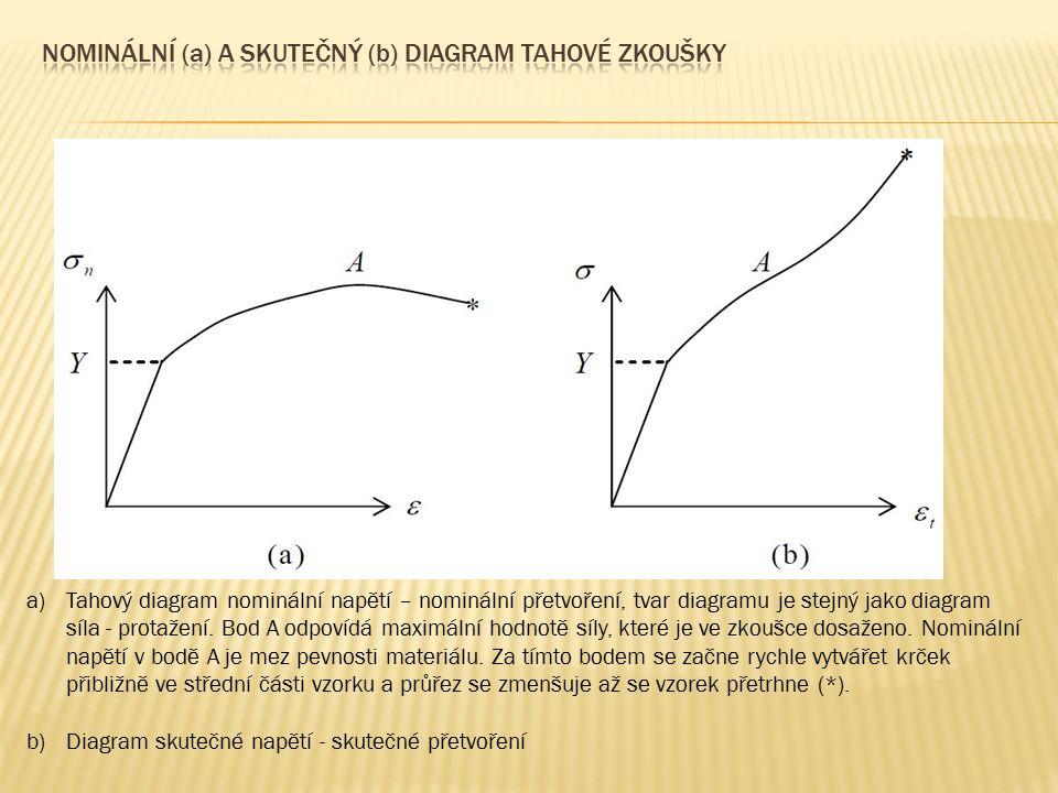 a)Tahový diagram nominální napětí – nominální přetvoření, tvar diagramu je stejný jako diagram síla - protažení. Bod A odpovídá maximální hodnotě síly