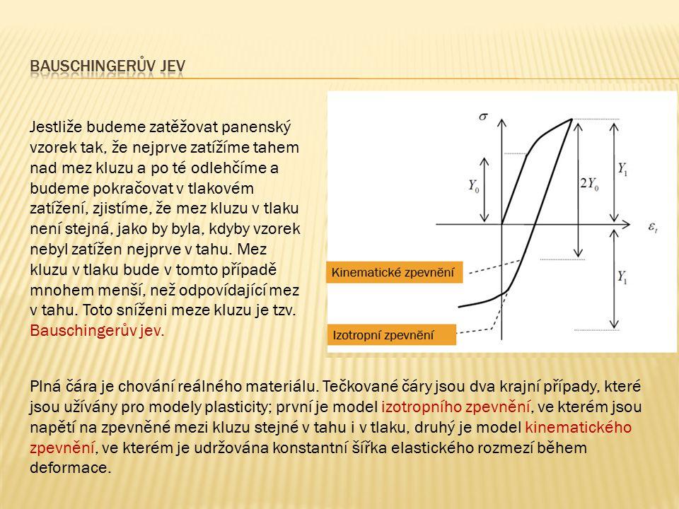 1.odezva materiálu je nezávislá na rychlosti zatěžování 2.