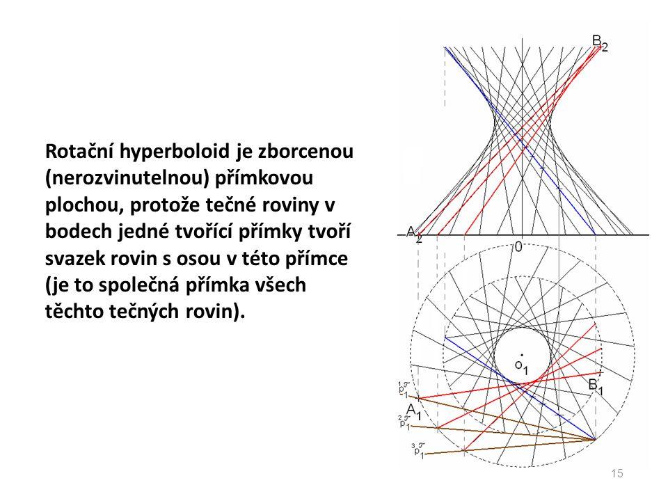 Rotační hyperboloid je zborcenou (nerozvinutelnou) přímkovou plochou, protože tečné roviny v bodech jedné tvořící přímky tvoří svazek rovin s osou v t