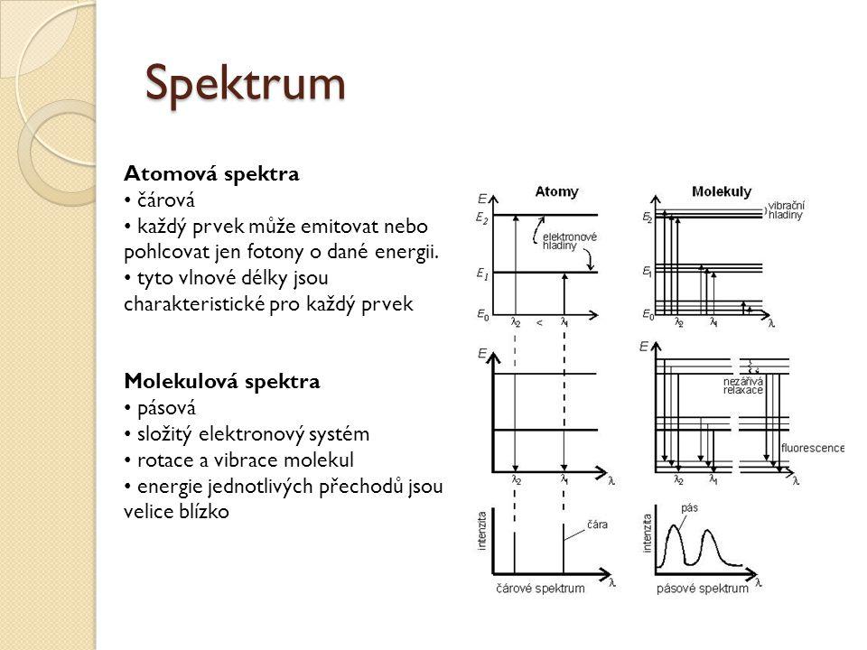 Spektrum Atomová spektra čárová každý prvek může emitovat nebo pohlcovat jen fotony o dané energii.