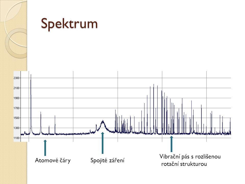Spektrum Atomové čárySpojité záření Vibrační pás s rozlišenou rotační strukturou