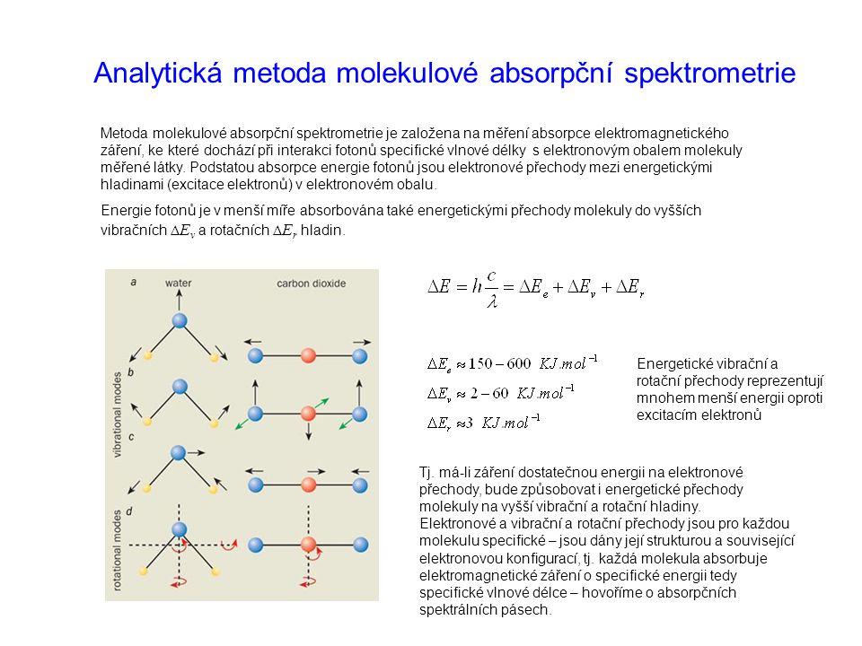 Analytická metoda molekulové absorpční spektrometrie Metoda molekulové absorpční spektrometrie je založena na měření absorpce elektromagnetického záře