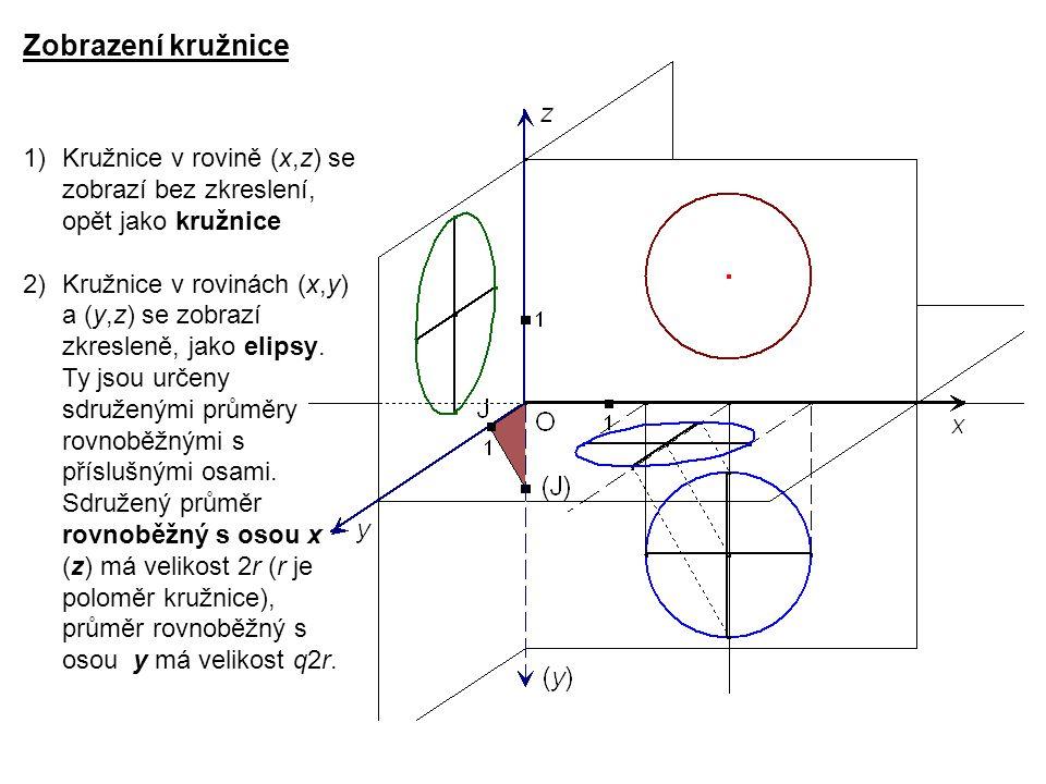 Zobrazení kružnice 1)Kružnice v rovině (x,z) se zobrazí bez zkreslení, opět jako kružnice 2)Kružnice v rovinách (x,y) a (y,z) se zobrazí zkresleně, jako elipsy.