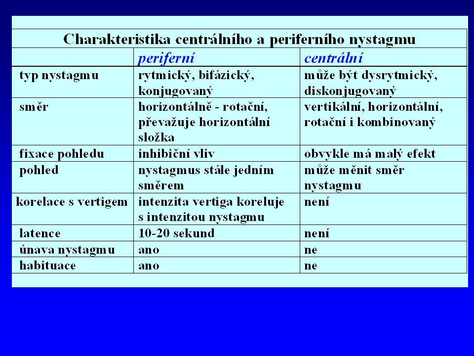 Hlavní příčiny centrálního vestibulárního syndromu  ischémie a infarkty mozkového kmene  demyelinizační choroby (roztroušená skleróza mozkomíšní)  tumory mostomozečkového koutu  posttraumatické závratě