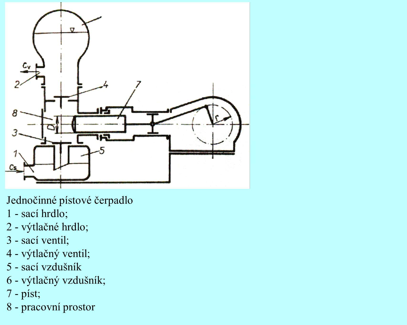 Jednočinné pístové čerpadlo 1 - sací hrdlo; 2 - výtlačné hrdlo; 3 - sací ventil; 4 - výtlačný ventil; 5 - sací vzdušník 6 - výtlačný vzdušník; 7 - pís