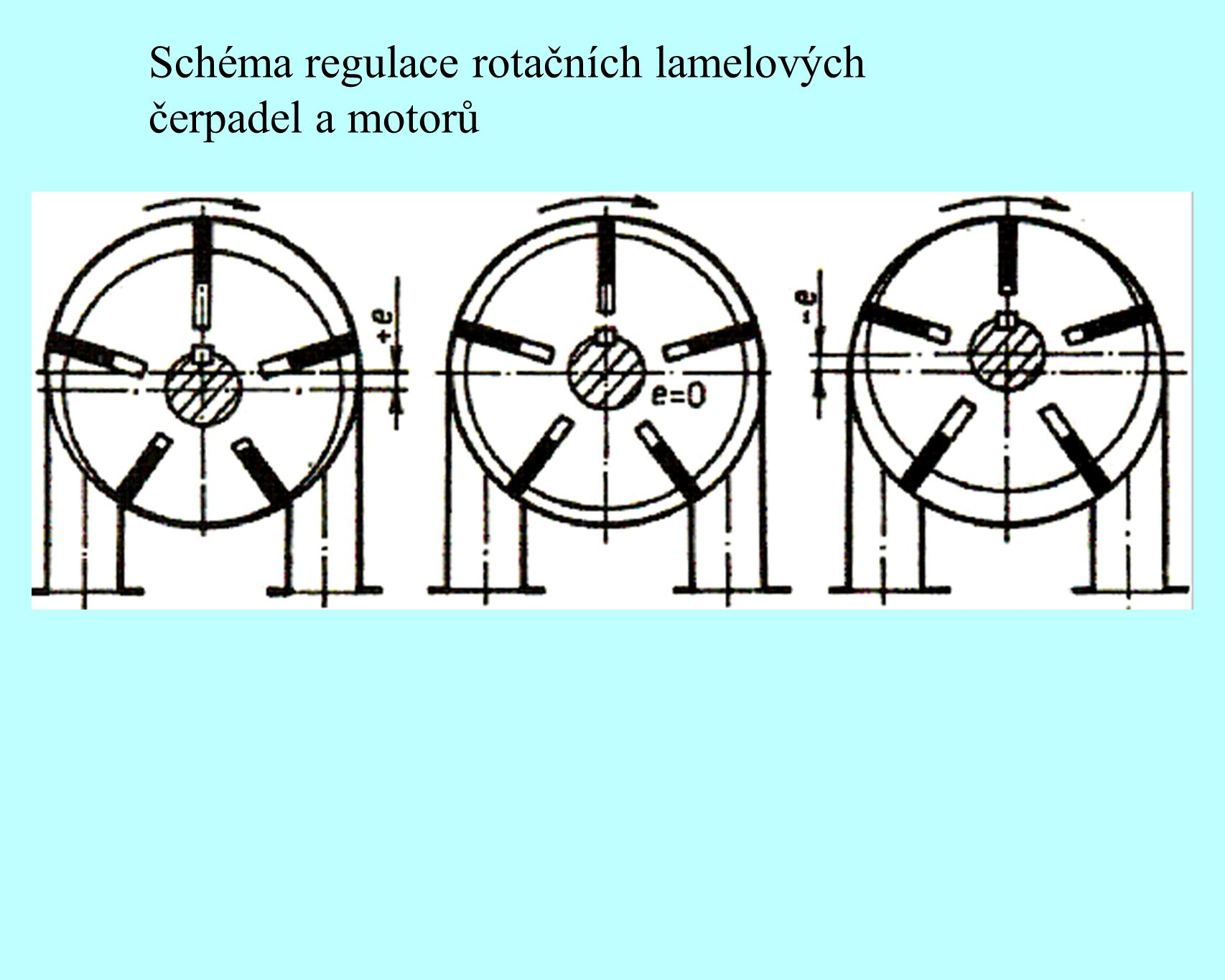 Schéma regulace rotačních lamelových čerpadel a motorů