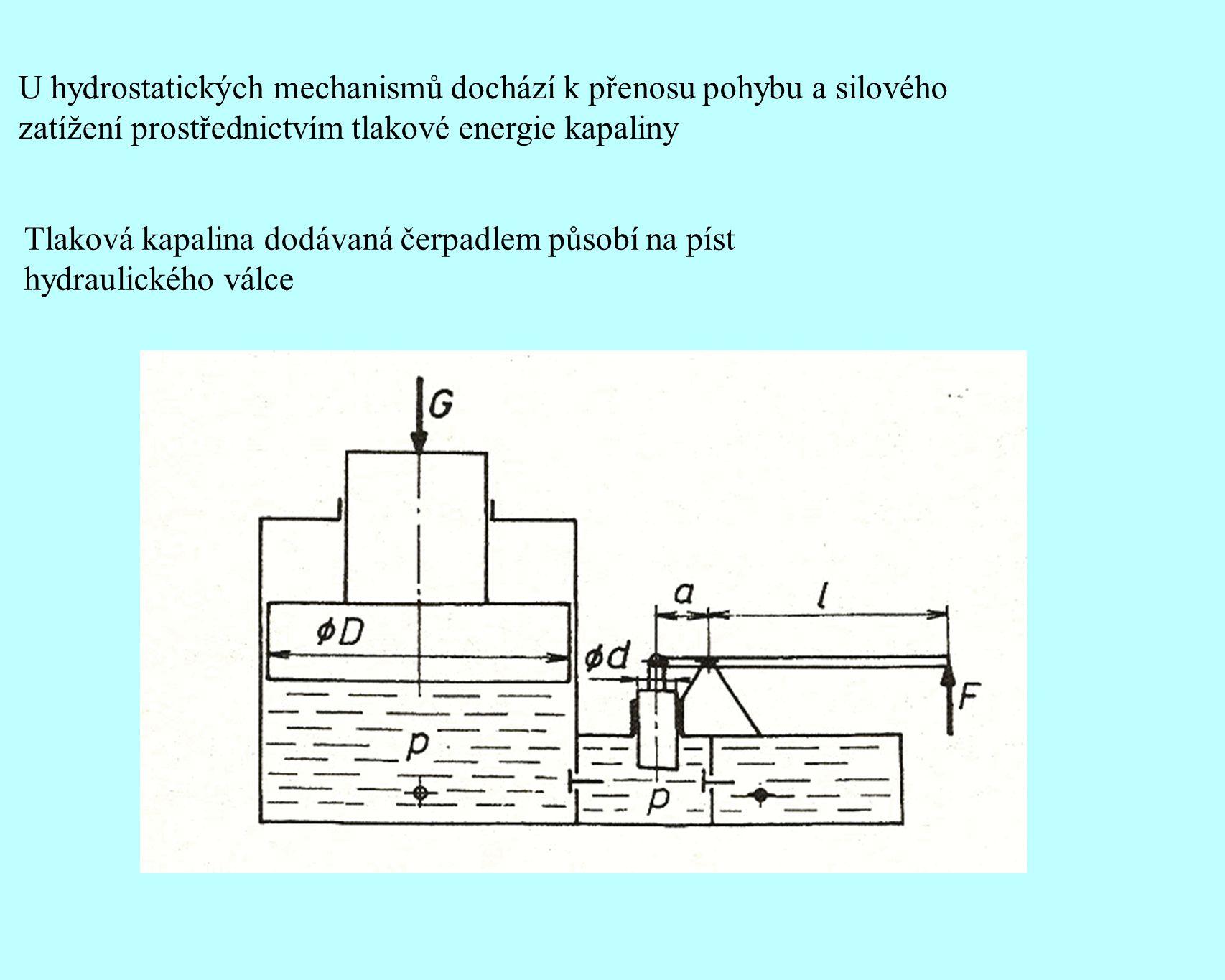 U hydrostatických mechanismů dochází k přenosu pohybu a silového zatížení prostřednictvím tlakové energie kapaliny Tlaková kapalina dodávaná čerpadlem