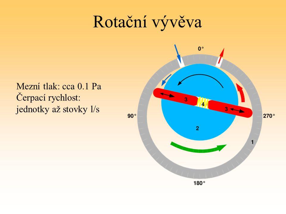 Rotační vývěva Mezní tlak: cca 0.1 Pa Čerpací rychlost: jednotky až stovky l/s
