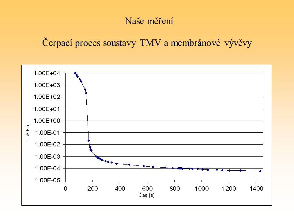 Čerpací proces soustavy TMV a membránové vývěvy Naše měření