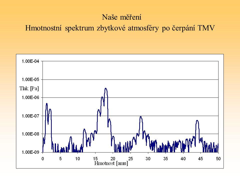 Hmotnostní spektrum zbytkové atmosféry po čerpání TMV Naše měření