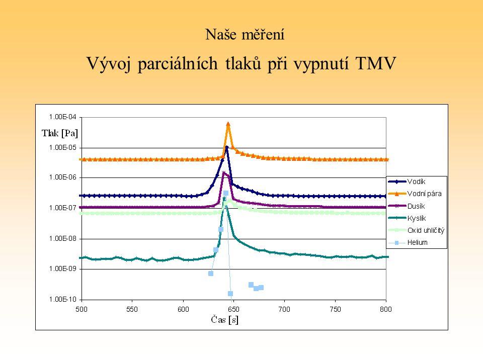 Vývoj parciálních tlaků při vypnutí TMV Naše měření