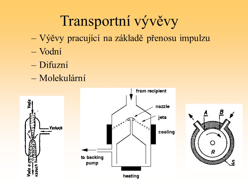 Transportní vývěvy –Výěvy pracující na základě přenosu impulzu –Vodní –Difuzní –Molekulární