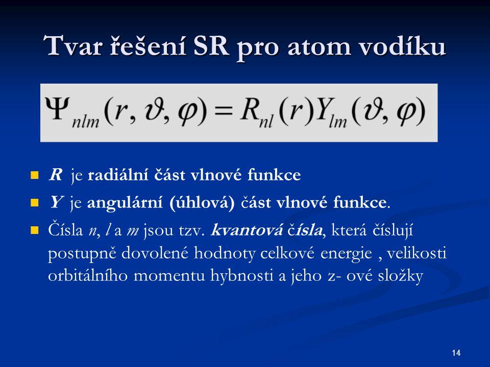 14 Tvar řešení SR pro atom vodíku R je radiální část vlnové funkce Y je angulární (úhlová) část vlnové funkce. Čísla n, l a m jsou tzv. kvantová čísla