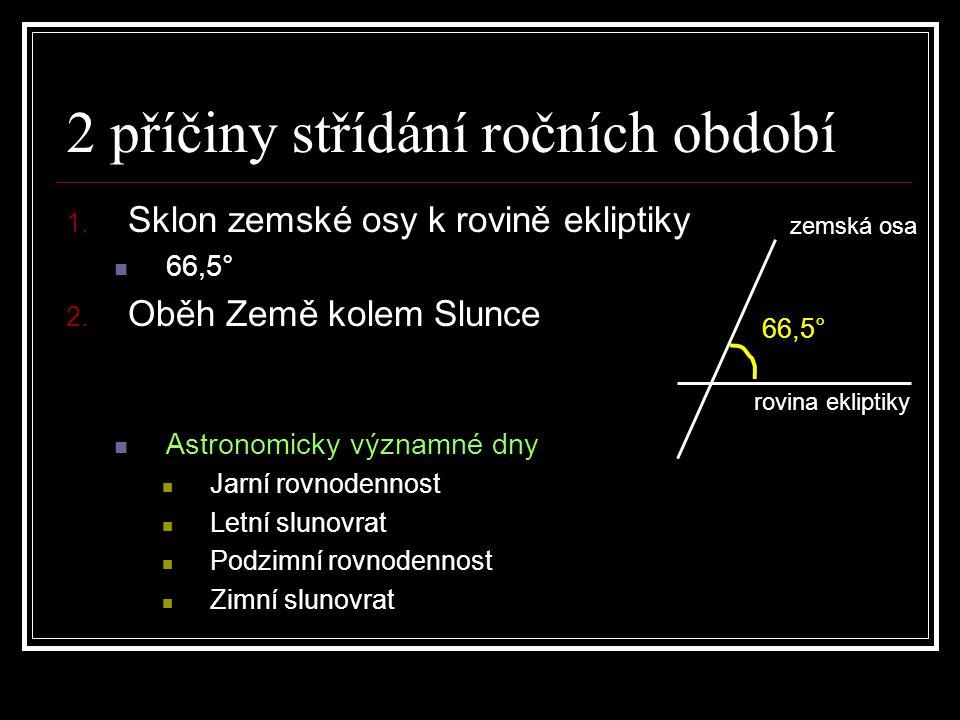 2 příčiny střídání ročních období 1. Sklon zemské osy k rovině ekliptiky 66,5° 2. Oběh Země kolem Slunce Astronomicky významné dny Jarní rovnodennost