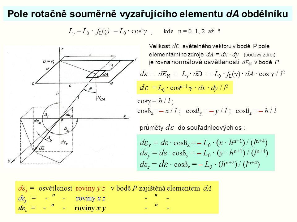 Pole rotačně souměrně vyzařujícího elementu dA obdélníku Velikost d ε světelného vektoru v bodě P pole elementárního zdroje dA = dx · dy (bodový zdroj
