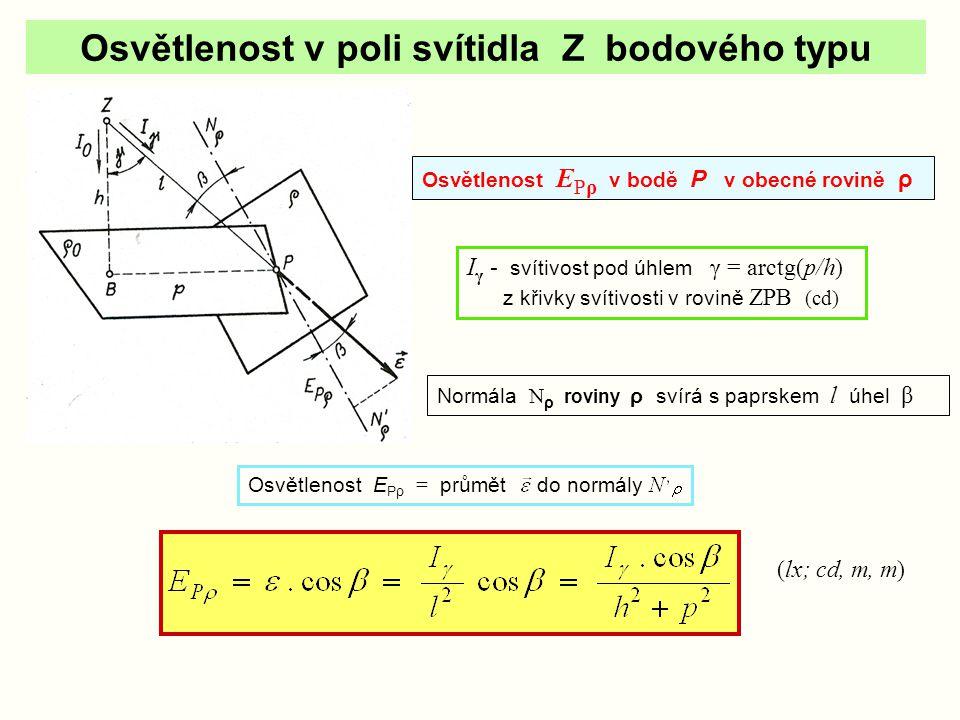 Osvětlenost E Pρo okolí bodu P v rovině ρ o kolmé k I o ρ  ρ o ; ρ o kolmá k I o (lx; cd, m, m) β = γ normála ρ o N ρo // I o E Pρo = průmět ε do normály N´ ρo