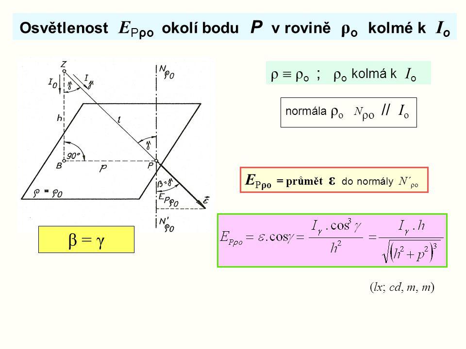 Osvětlenost E Pρo okolí bodu P v rovině ρ o kolmé k I o ρ  ρ o ; ρ o kolmá k I o (lx; cd, m, m) β = γ normála ρ o N ρo // I o E Pρo = průmět ε do nor