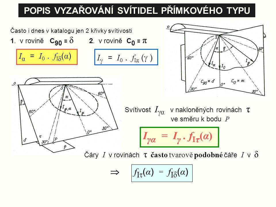 POPIS VYZAŘOVÁNÍ SVÍTIDEL PŘÍMKOVÉHO TYPU Často i dnes v katalogu jen 2 křivky svítivosti 1. v rovině C 90 ≡ δ 2. v rovině C 0 ≡ π. I α = I 0. f I δ (