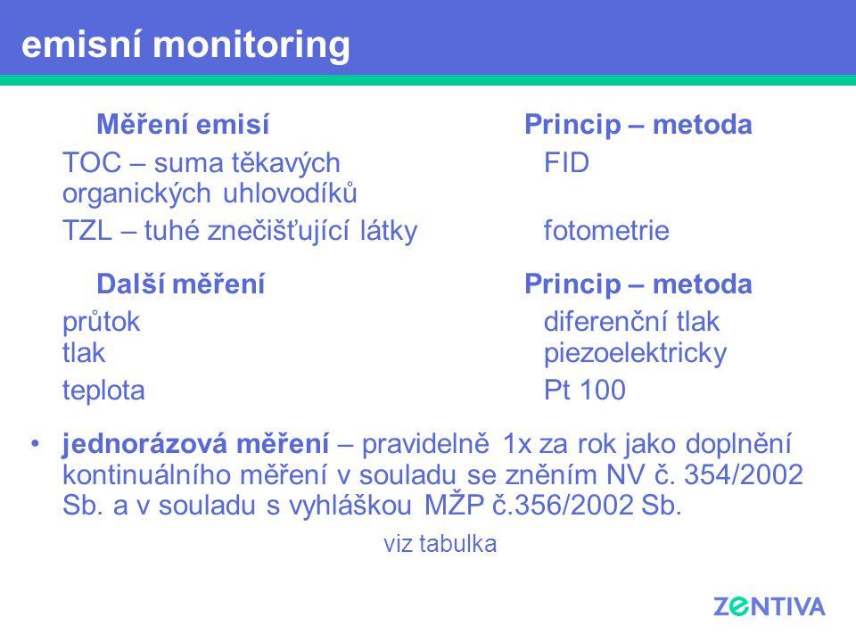 Měření emisíPrincip – metoda TOC – suma těkavých FID organických uhlovodíků TZL – tuhé znečišťující látkyfotometrie Další měření Princip – metoda průt