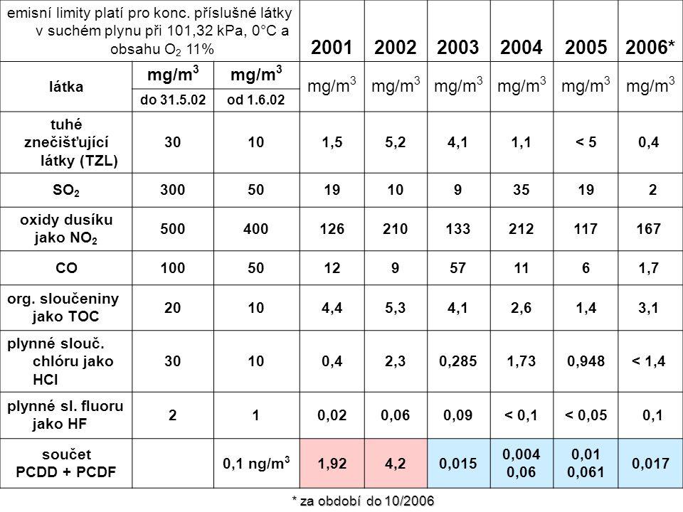 emisní limity platí pro konc. příslušné látky v suchém plynu při 101,32 kPa, 0°C a obsahu O 2 11% 200120022003200420052006* látka mg/m 3 do 31.5.02od