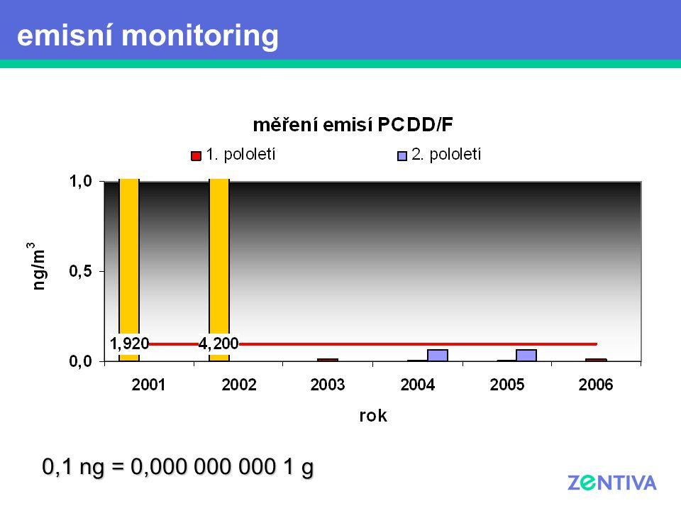 emisní monitoring 0,1 ng = 0,000 000 000 1 g