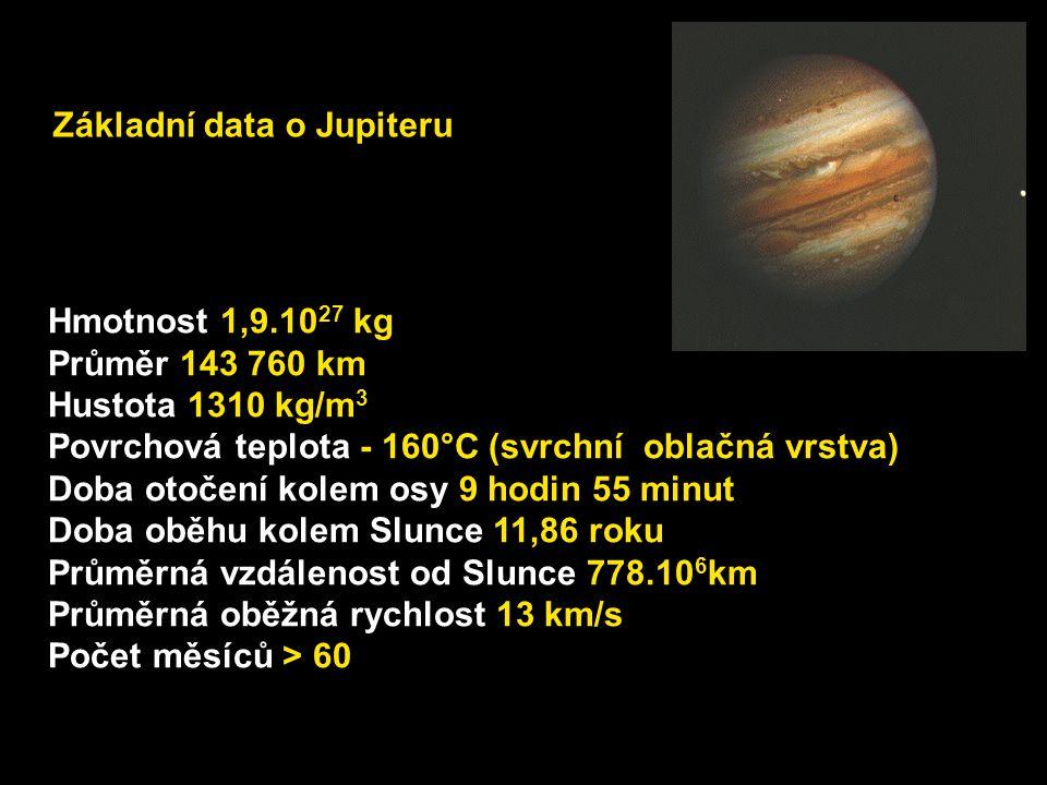 Základní data o Jupiteru Hmotnost 1,9.10 27 kg Průměr 143 760 km Hustota 1310 kg/m 3 Povrchová teplota - 160°C (svrchní oblačná vrstva) Doba otočení k