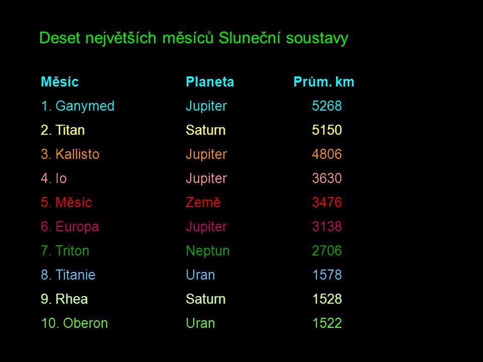 Měsíc Planeta Prům. km 1. GanymedJupiter 5268 2. TitanSaturn 5150 3. KallistoJupiter 4806 4. IoJupiter 3630 5. MěsícZemě 3476 6. EuropaJupiter 3138 7.