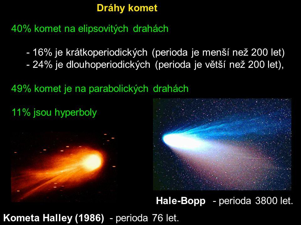 40% komet na elipsovitých drahách - 16% je krátkoperiodických (perioda je menší než 200 let) - 24% je dlouhoperiodických (perioda je větší než 200 let