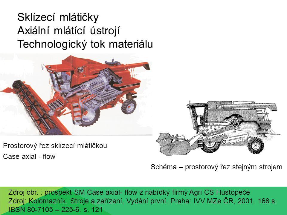Sklízecí mlátičky Axiální mlátící ústrojí Základní konstrukce (příklad konstrukce použitý u New Holland CR 9060 Elevation, Twin Rotor) Separační separátor – segment vtahovací, mlátící, separační - ve šroubovici jsou umístěny mlatky a separační lišty Mlátící koš opásávající separátor Zdroj obr.