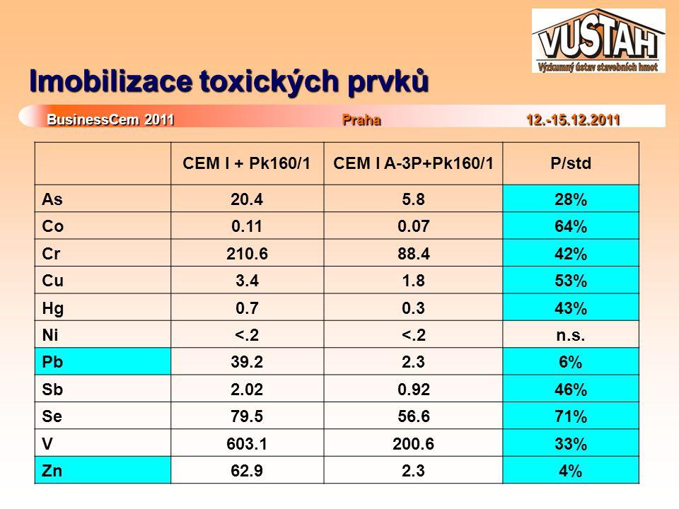BusinessCem 2011Praha 12.-15.12.2011 BusinessCem 2011 Praha 12.-15.12.2011 Imobilizace toxických prvků CEM I + Pk160/1CEM I A-3P+Pk160/1P/std As20.45.828% Co0.110.0764% Cr210.688.442% Cu3.41.853% Hg0.70.343% Ni<.2 n.s.