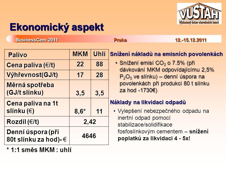 BusinessCem 2011Praha 12.-15.12.2011 BusinessCem 2011 Praha 12.-15.12.2011 Ekonomický aspekt Palivo Palivo MKMMKMMKMMKMUhlí Cena paliva (€/t) 2288 Výhřevnost(GJ/t) 1728 Měrná spotřeba (GJ/t slínku) 3,53,53,53,5 3,53,53,53,5 Cena paliva na 1t slínku (€) 8,6* 11 Rozdíl (€/t) 2,42 2,42 Denní úspora (při 80t slínku za hod)- € 4646 * 1:1 směs MKM : uhlí Snížení nákladů na emisních povolenkách Snížení emisí CO 2 o 7.5% (při dávkování MKM odpovídajícímu 2,5% P 2 O 5 ve slínku) – denní úspora na povolenkách při produkci 80 t slínku za hod -1730€)Snížení emisí CO 2 o 7.5% (při dávkování MKM odpovídajícímu 2,5% P 2 O 5 ve slínku) – denní úspora na povolenkách při produkci 80 t slínku za hod -1730€) Náklady na likvidaci odpadů Vylepšení nebezpečného odpadu na inertní odpad pomocí stabilizace/solidifikace fosfoslínkovým cementem – snížení poplatků za likvidaci 4 - 5x!Vylepšení nebezpečného odpadu na inertní odpad pomocí stabilizace/solidifikace fosfoslínkovým cementem – snížení poplatků za likvidaci 4 - 5x!