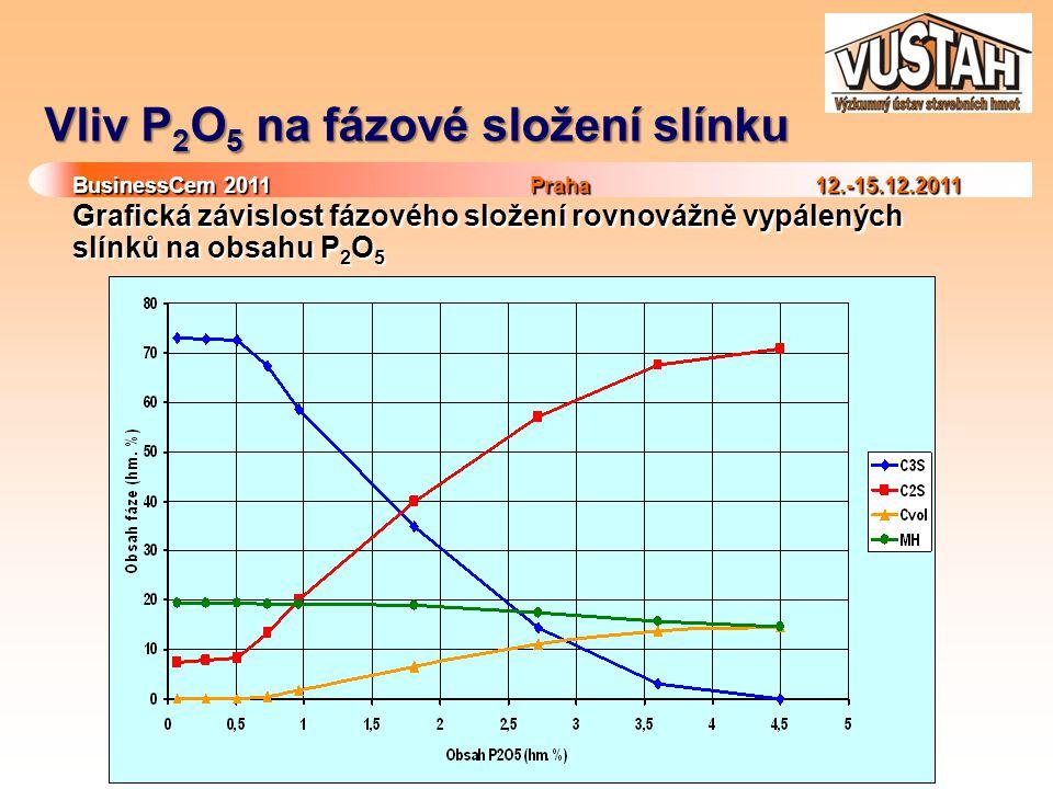 BusinessCem 2011Praha 12.-15.12.2011 BusinessCem 2011 Praha 12.-15.12.2011 Vliv P 2 O 5 na fázové složení slínku Grafická závislost fázového složení rovnovážně vypálených slínků na obsahu P 2 O 5