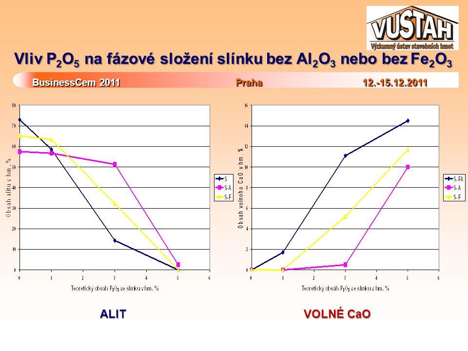 BusinessCem 2011Praha 12.-15.12.2011 BusinessCem 2011 Praha 12.-15.12.2011 Kombinovaný vliv vedlejších oxidů na fázové složení Kombinace P 2 O 5 s SO 3, MgO, K 2 O a Na 2 O 1.